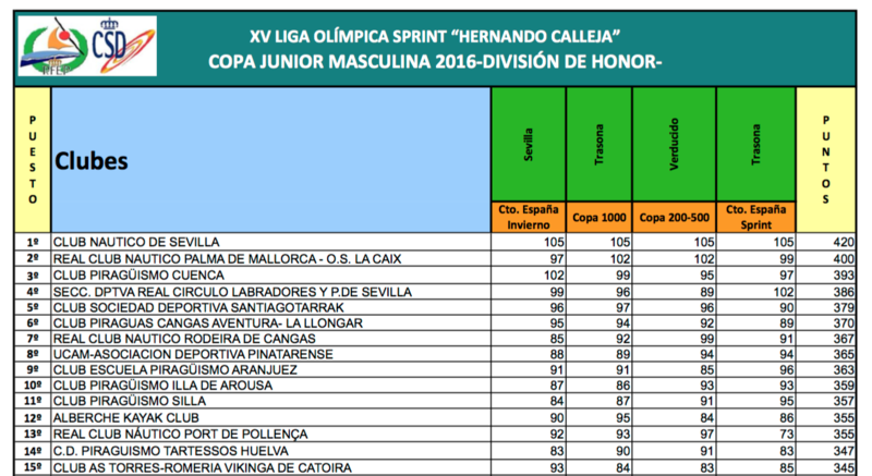 Archivo:COPA JUNIOR MASCULINA 2016.png